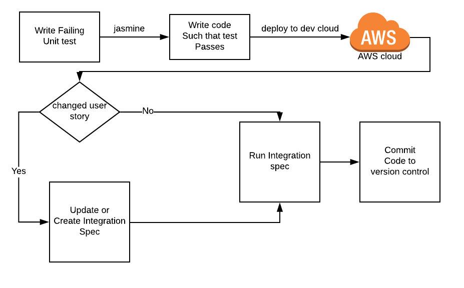 Development Strategy for serverless