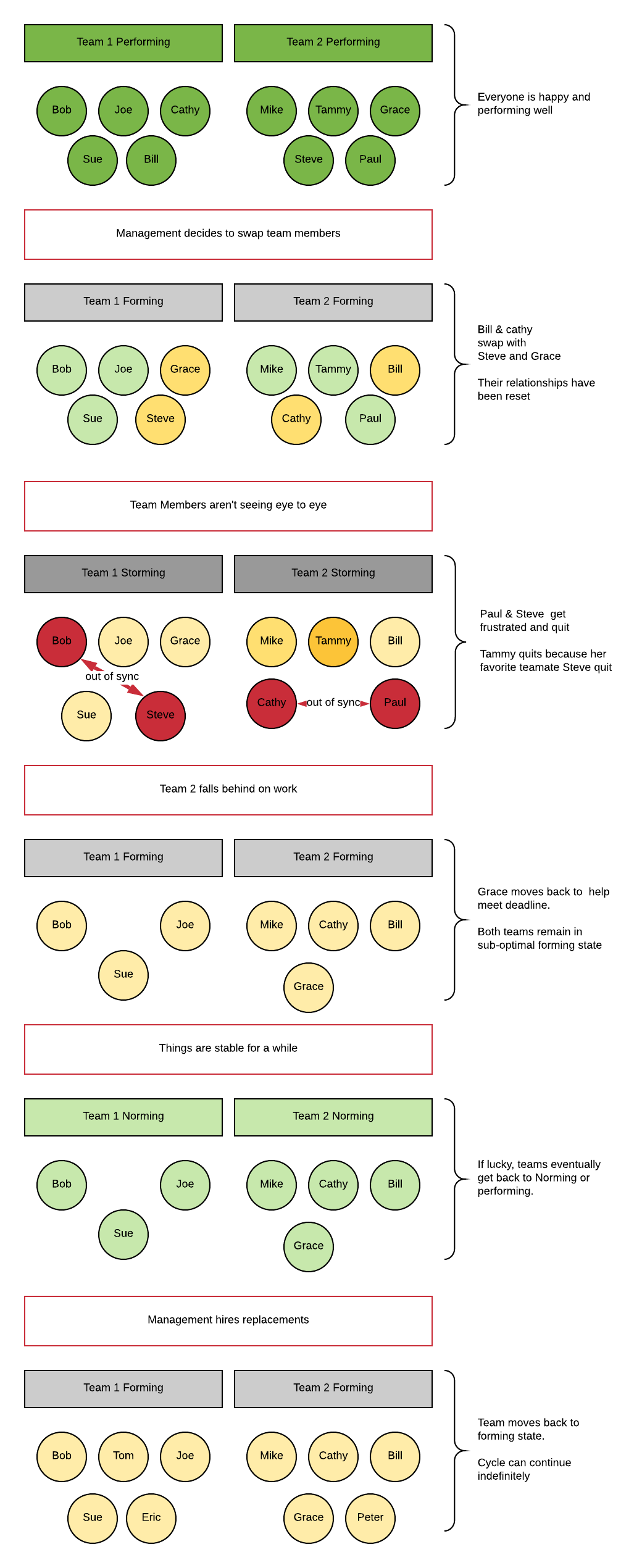 GroupCycleDynamics