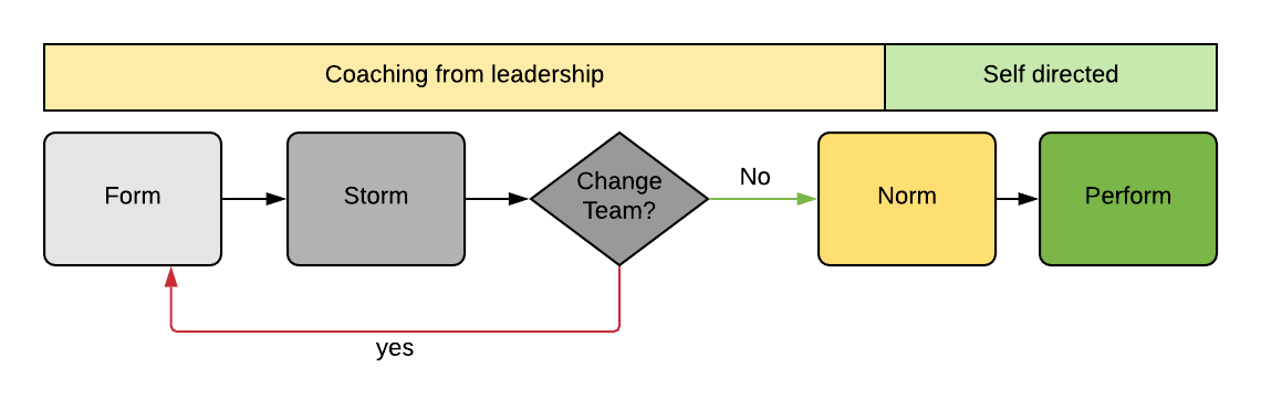GroupDynamicsProcess